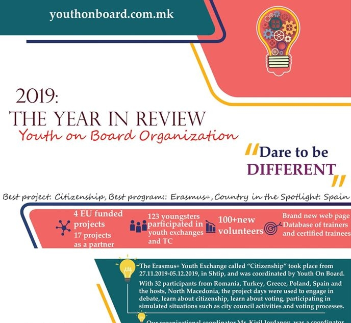2019 in numbers: The Youth On Board Stats